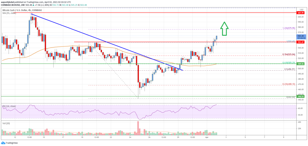 Bitcoin Cash Analysis: Fresh Rally To $600 Seems Likely
